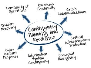Business Contingency Planning with Your Answering Service
